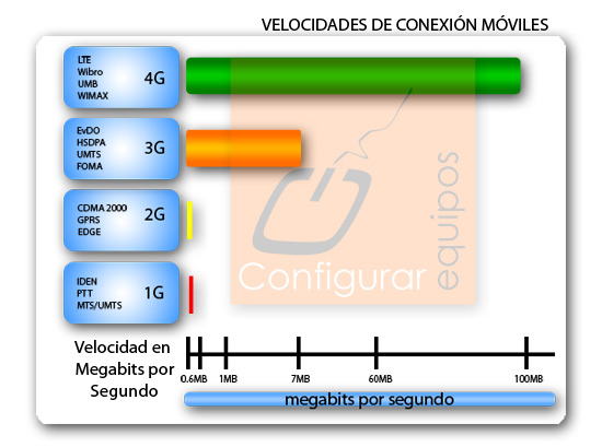 lte-redes-4g-moviles.jpg