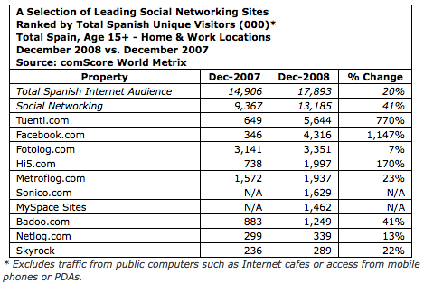 Tuenti Most Popular Social Networking Site in Spain.png