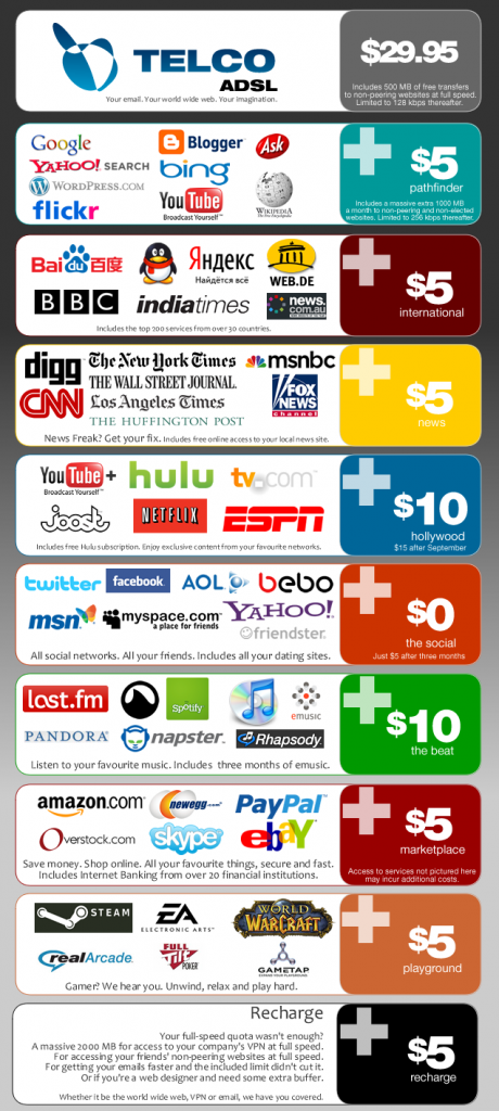 internet-tiers-460x1024.png